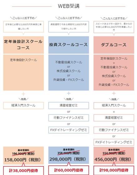 ファイナンシャルアカデミーWEB受講特典